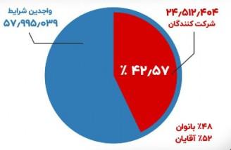 میزان مشارکت در انتخابات مجلس ایران ۴۲.۵۷ درصد اعلام شد